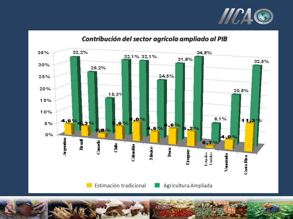 Contribución del sector agrícola ampliado al PIB Estimación tradicional Agricultura Ampliada Estados Unidos
