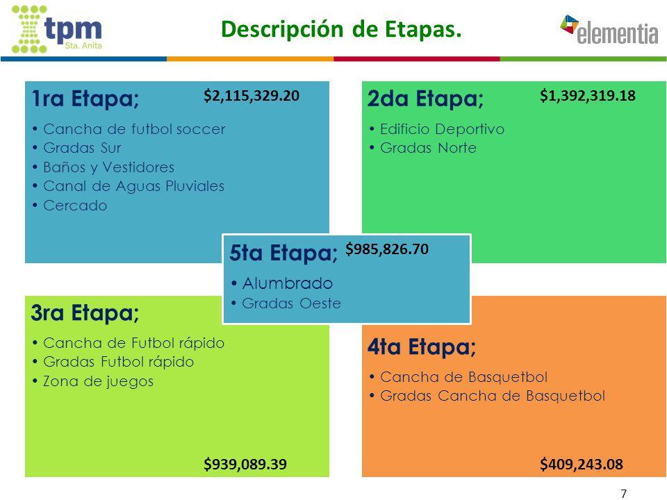 Descripción de Etapas.