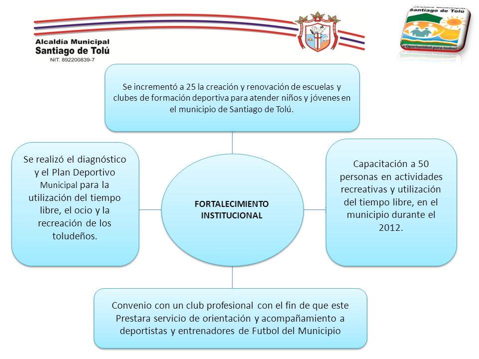 FORTALECIMIENTO INSTITUCIONAL Capacitación a 50 personas en actividades recreativas y utilización del tiempo libre, en el municipio durante el 2012. S