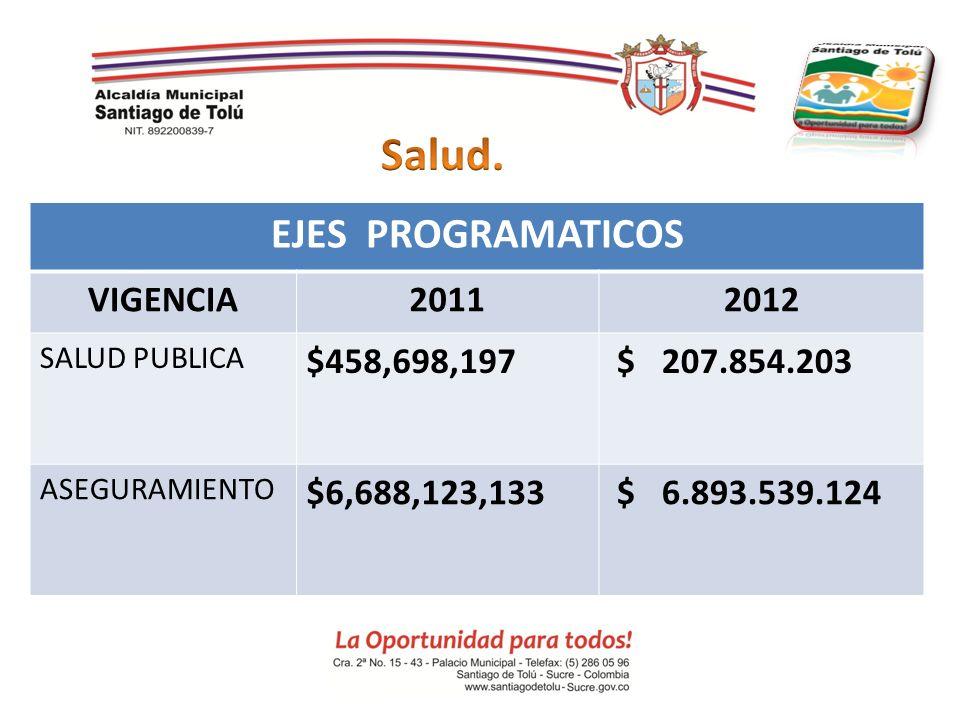 EJES PROGRAMATICOS VIGENCIA20112012 SALUD PUBLICA $458,698,197 $ 207.854.203 ASEGURAMIENTO $6,688,123,133 $ 6.893.539.124