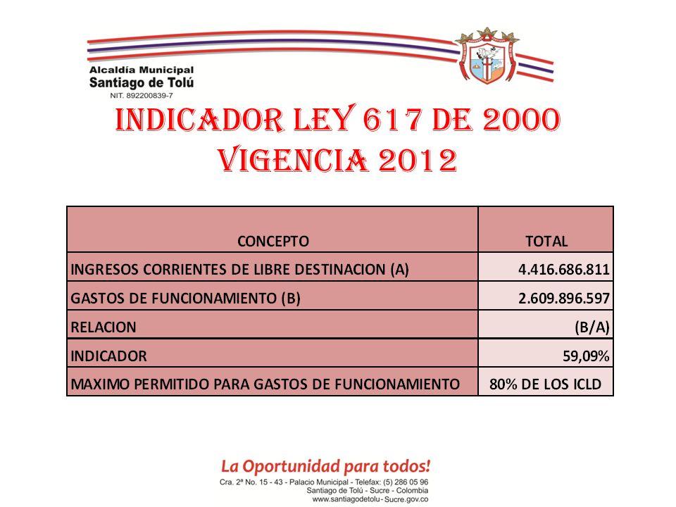 INDICADOR LEY 617 DE 2000 VIGENCIA 2012