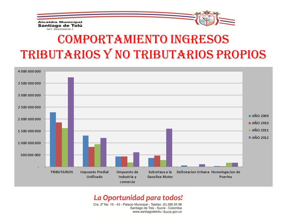 COMPORTAMIENTO INGRESOS TRIBUTARIOS Y NO TRIBUTARIOS PROPIOS