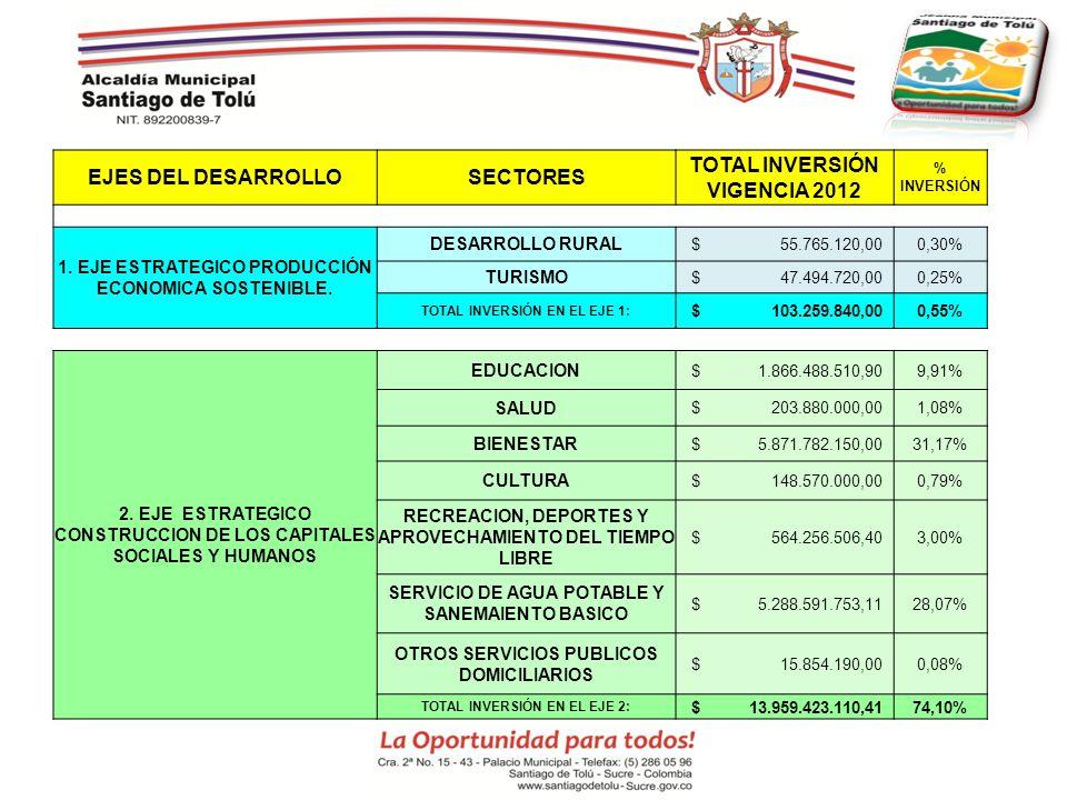 EJES DEL DESARROLLOSECTORES TOTAL INVERSIÓN VIGENCIA 2012 % INVERSIÓN 1. EJE ESTRATEGICO PRODUCCIÓN ECONOMICA SOSTENIBLE. DESARROLLO RURAL $ 55.765.12