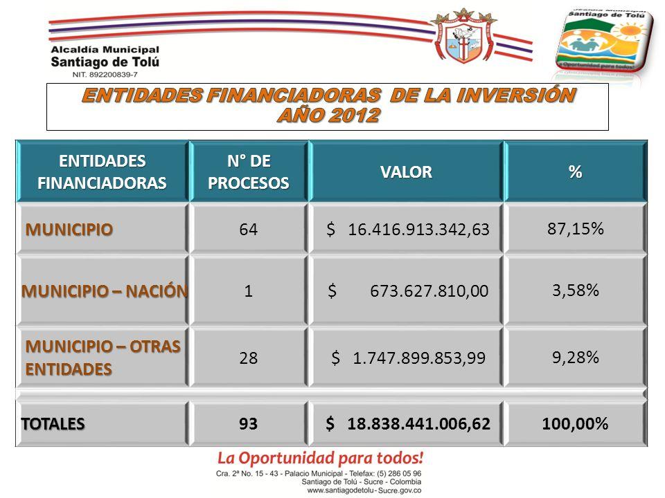ENTIDADES FINANCIADORAS N° DE PROCESOS VALOR% MUNICIPIO MUNICIPIO64 $ 16.416.913.342,6387,15% MUNICIPIO – NACIÓN MUNICIPIO – NACIÓN1 $ 673.627.810,003