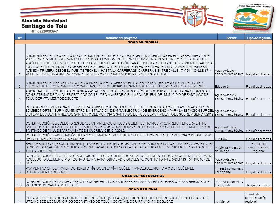 N°Nombre del proyectoSectorTipo de regalías OCAD MUNICIPAL 1 ADICIONALES DEL PROYECTO CONSTRUCCIÓN DE CUATRO POZOS PROFUNDOS UBICADOS EN EL CORREGIMIE