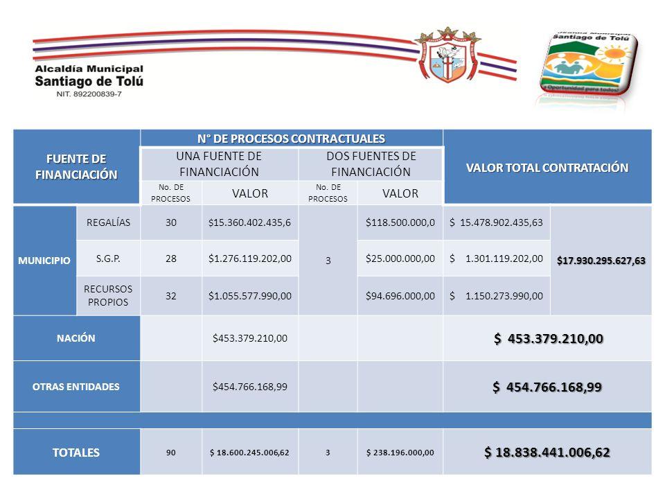FUENTE DE FINANCIACIÓN N° DE PROCESOS CONTRACTUALES VALOR TOTAL CONTRATACIÓN UNA FUENTE DE FINANCIACIÓN DOS FUENTES DE FINANCIACIÓN No. DE PROCESOS VA