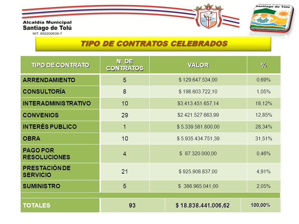 TIPO DE CONTRATO N° DE CONTRATOS VALOR% ARRENDAMIENTO5 $ 129.647.534,000,69% CONSULTORÍA8 $ 198.603.722,101,05% INTERADMINISTRATIVO10 $3.413.451.657,1