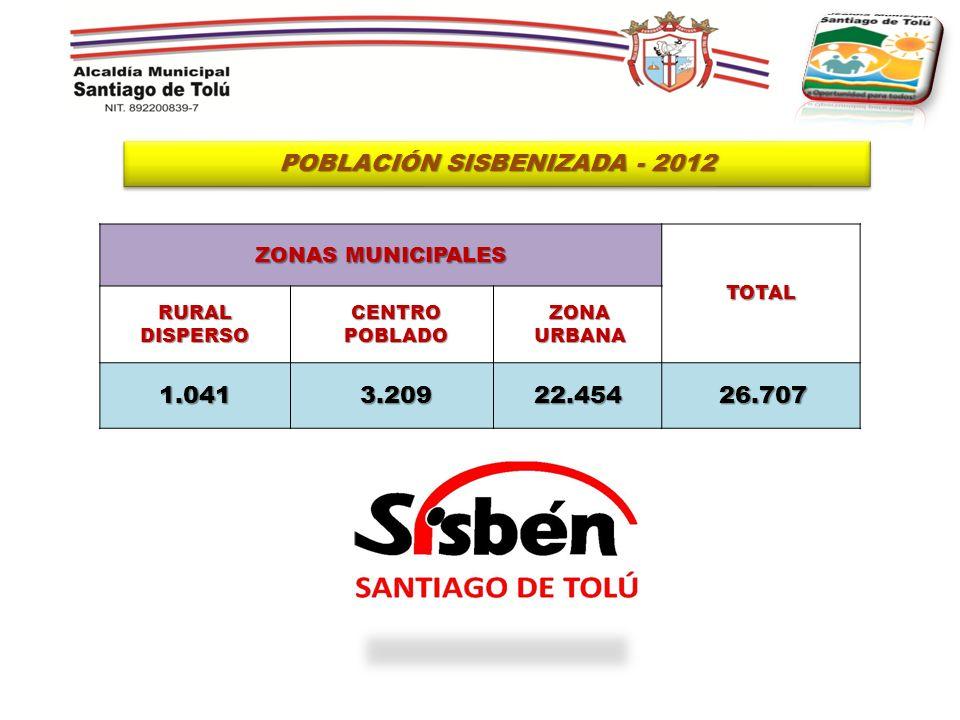 ZONAS MUNICIPALES TOTAL RURAL DISPERSO CENTRO POBLADO ZONA URBANA 1.0413.20922.45426.707 POBLACIÓN SISBENIZADA - 2012