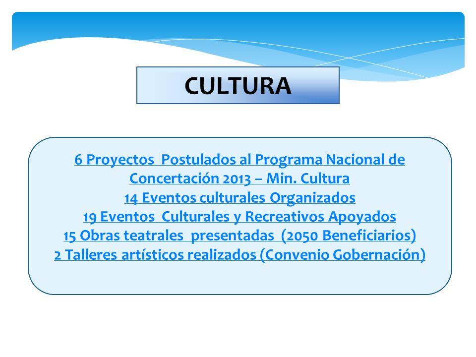 6 Proyectos Postulados al Programa Nacional de Concertación 2013 – Min. Cultura 14 Eventos culturales Organizados 19 Eventos Culturales y Recreativos