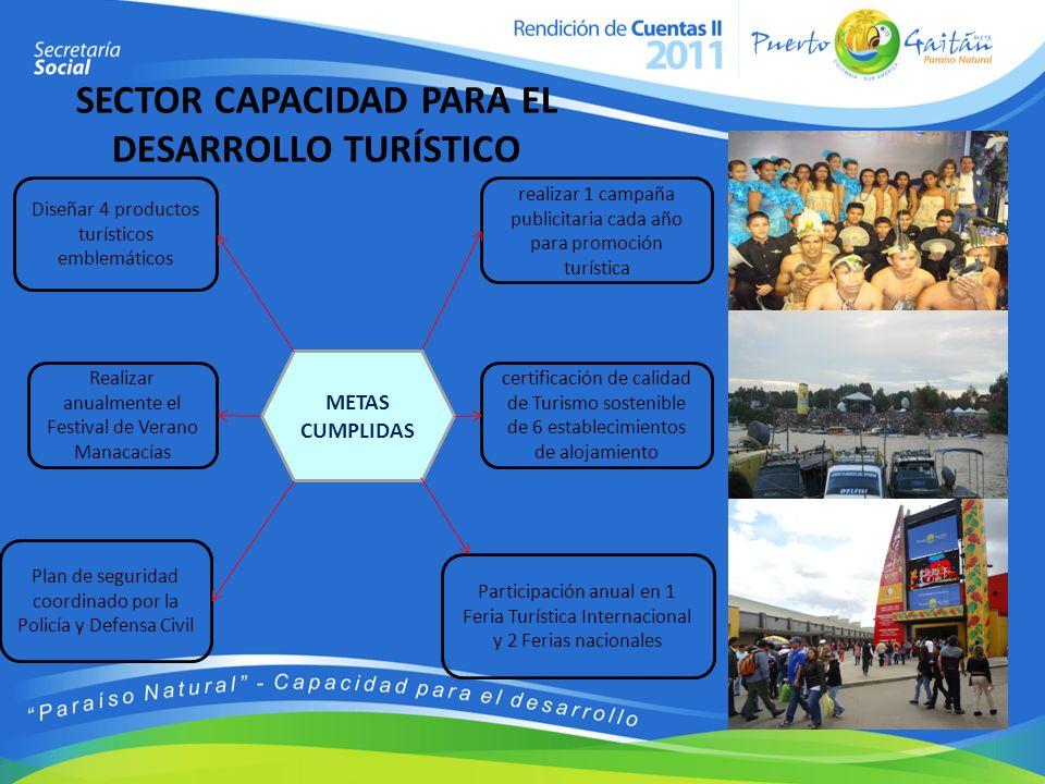 SECTOR CAPACIDAD PARA EL DESARROLLO TURÍSTICO METAS CUMPLIDAS realizar 1 campaña publicitaria cada año para promoción turística Participación anual en