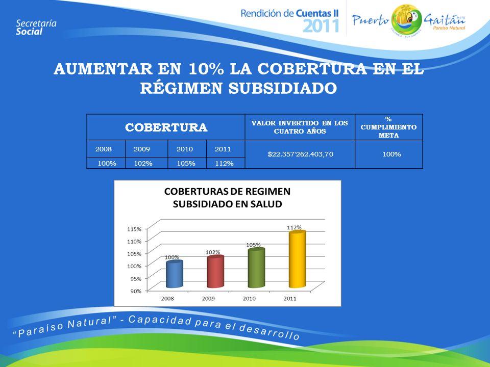 COBERTURA VALOR INVERTIDO EN LOS CUATRO AÑOS % CUMPLIMIENTO META 2008200920102011 $22.357262.403,70 100% 102% 105% 112% AUMENTAR EN 10% LA COBERTURA E