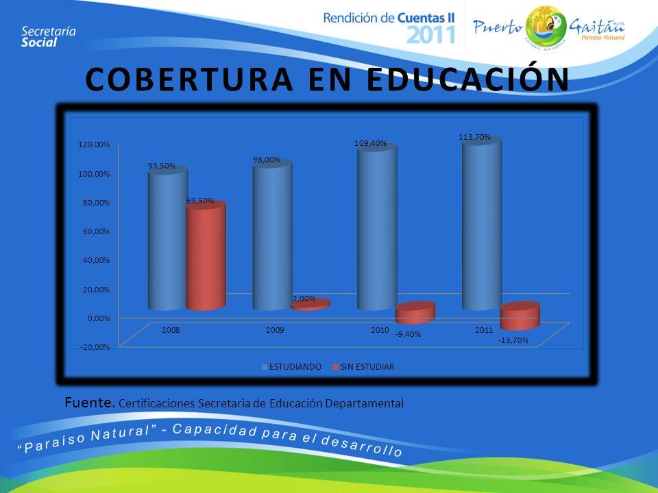 COBERTURA EN EDUCACIÓN Fuente. Certificaciones Secretaria de Educación Departamental