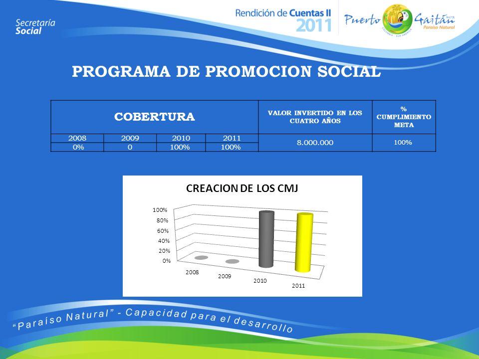 COBERTURA VALOR INVERTIDO EN LOS CUATRO AÑOS % CUMPLIMIENTO META 2008200920102011 8.000.000 100% 0%0100% PROGRAMA DE PROMOCION SOCIAL