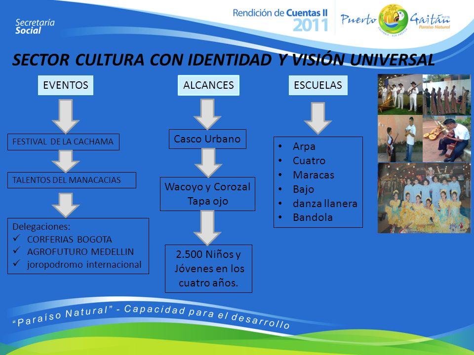 SECTOR CULTURA CON IDENTIDAD Y VISIÓN UNIVERSAL EVENTOSESCUELAS ALCANCES FESTIVAL DE LA CACHAMA Arpa Cuatro Maracas Bajo danza llanera Bandola TALENTO