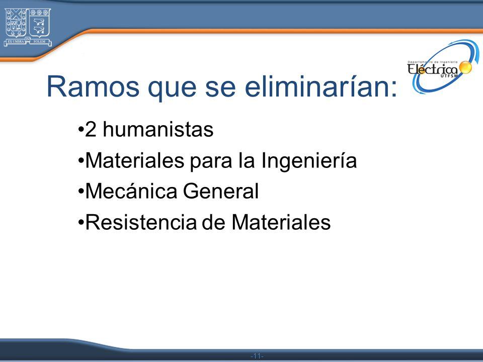 -11- Ramos que se eliminarían: 2 humanistas Materiales para la Ingeniería Mecánica General Resistencia de Materiales