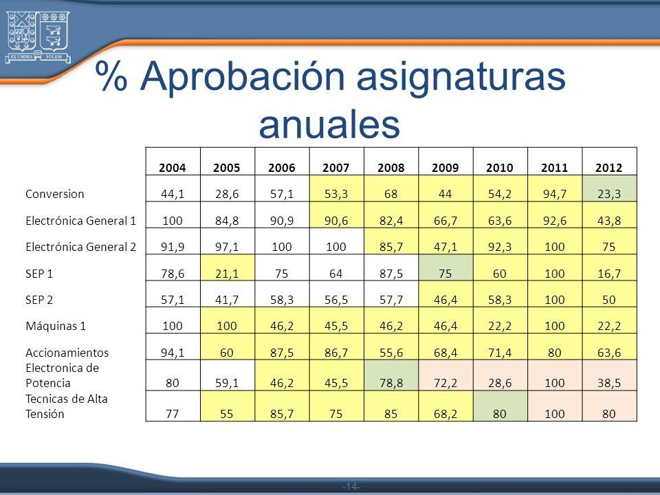 -14- % Aprobación asignaturas anuales 200420052006200720082009201020112012 Conversion44,128,657,153,3684454,294,723,3 Electrónica General 110084,890,9