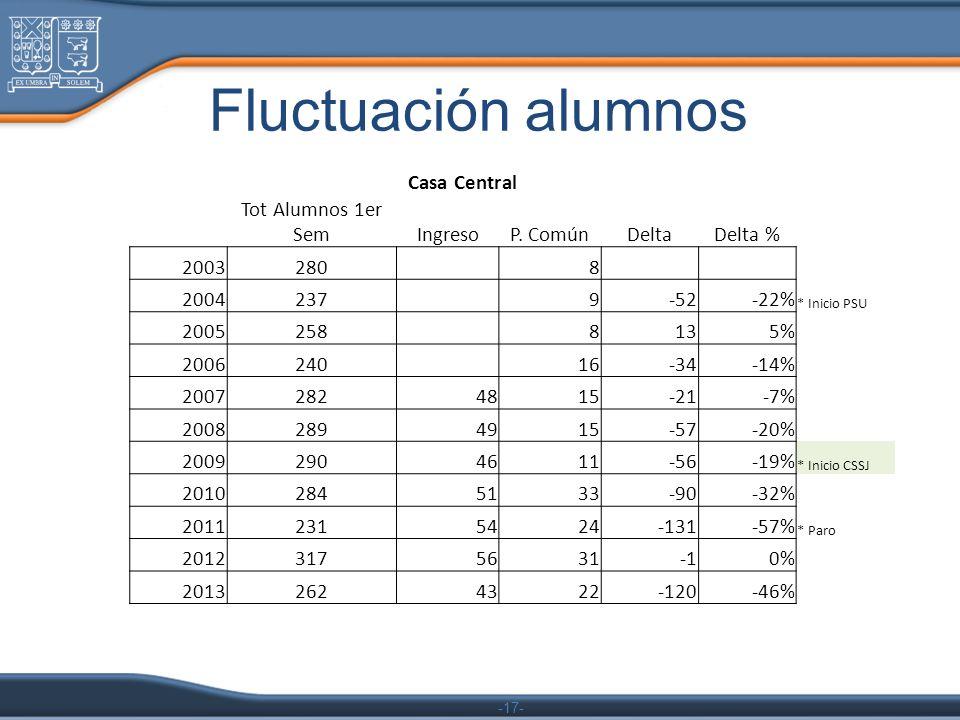 -17- Fluctuación alumnos Casa Central Tot Alumnos 1er SemIngresoP. ComúnDeltaDelta % 2003280 8 2004237 9-52-22% * Inicio PSU 2005258 8135% 2006240 16-