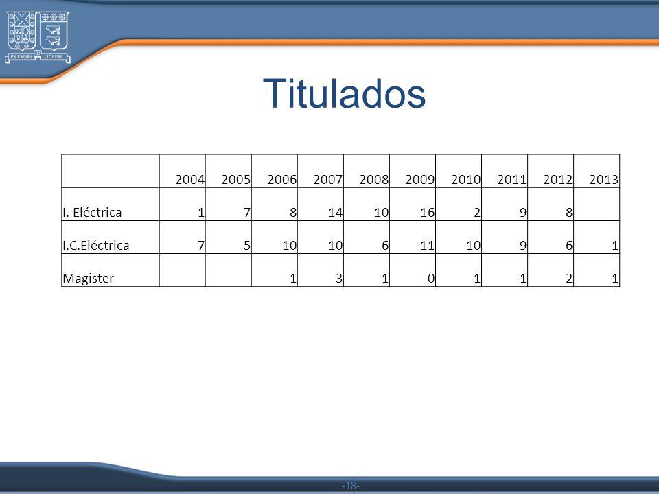 -18- Titulados 2004200520062007200820092010201120122013 I. Eléctrica178141016298 I.C.Eléctrica7510 61110961 Magister 13101121