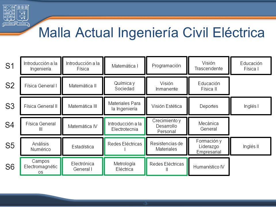 -3- Malla Actual Ingeniería Civil Eléctrica Introducción a la Ingeniería Introducción a la Física Matemática I Programación Visión Trascendente Física