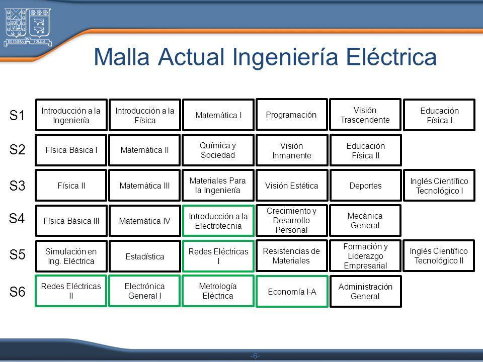 -6- Malla Actual Ingeniería Eléctrica Introducción a la Ingeniería Introducción a la Física Matemática I Programación Visión Trascendente Física Básica IMatemática II Química y Sociedad Visión Inmanente Educación Física II Física IIMatemática III Materiales Para la Ingeniería Visión Estética Deportes Simulación en Ing.