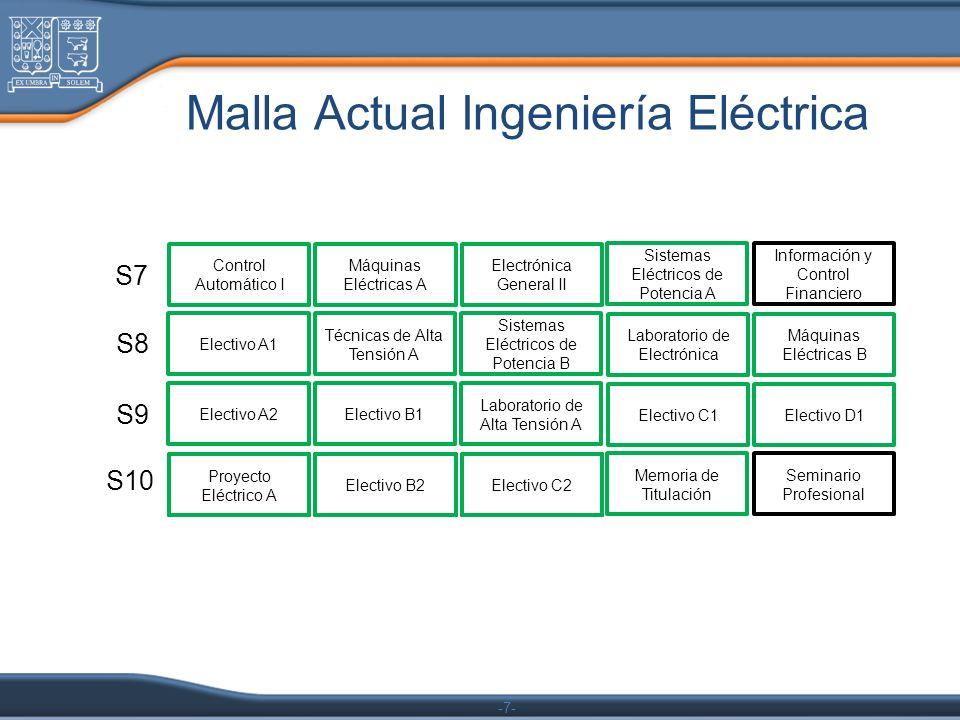 -7- Control Automático I Máquinas Eléctricas A Electrónica General II Sistemas Eléctricos de Potencia A Información y Control Financiero Electivo A1 T