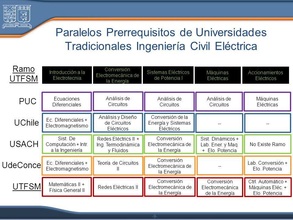 -9- Paralelos Prerrequisitos de Universidades Tradicionales Ingeniería Civil Eléctrica Ecuaciones Diferenciales Análisis de Circuitos Máquinas Eléctri