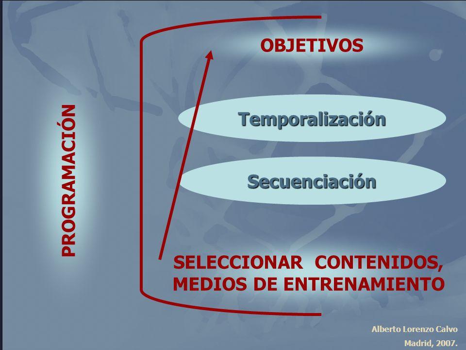 Alberto Lorenzo Calvo Madrid, 2007. OBJETIVOS SELECCIONAR CONTENIDOS, MEDIOS DE ENTRENAMIENTO Secuenciación Temporalización PROGRAMACIÓN
