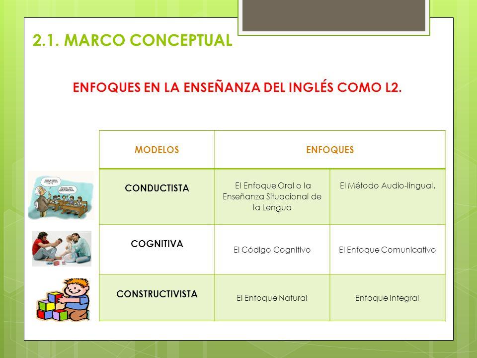 ENFOQUES EN LA ENSEÑANZA DEL INGLÉS COMO L2. MODELOSENFOQUES CONDUCTISTA El Enfoque Oral o la Enseñanza Situacional de la Lengua El Método Audio-lingu