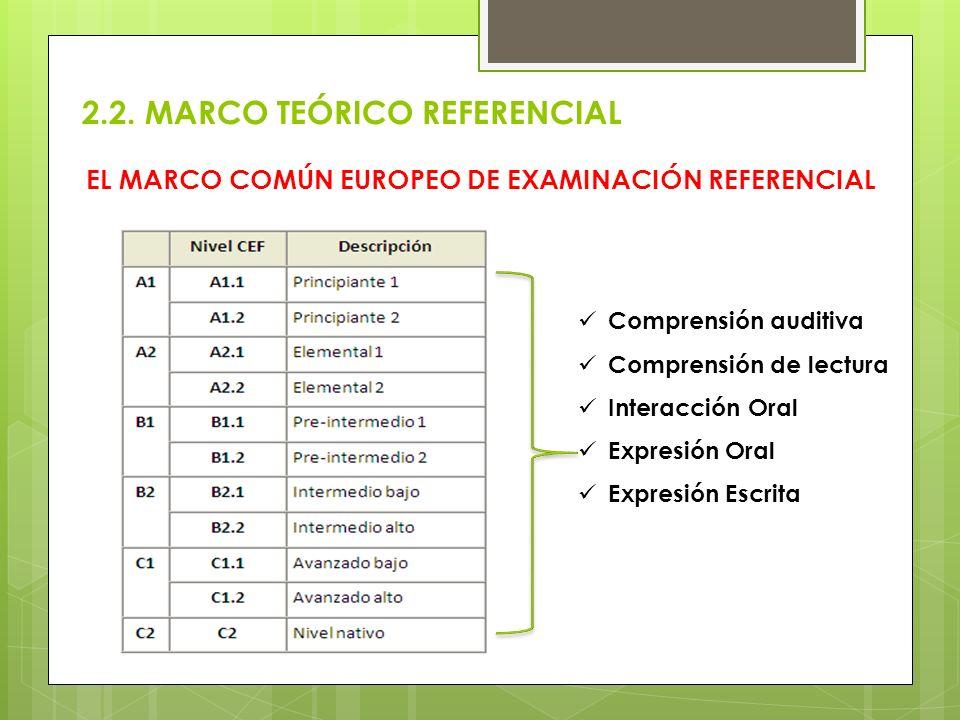 EL MARCO COMÚN EUROPEO DE EXAMINACIÓN REFERENCIAL 2.2. MARCO TEÓRICO REFERENCIAL Comprensión auditiva Comprensión de lectura Interacción Oral Expresió