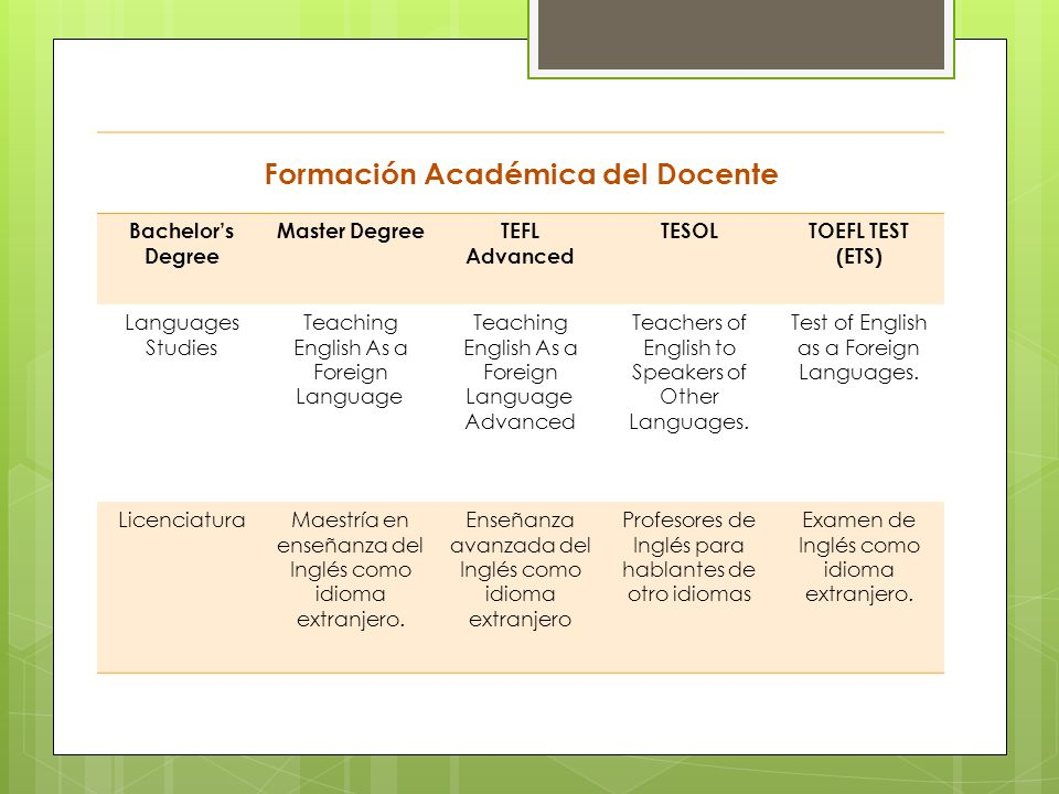 Formación Académica del Docente Bachelors Degree Master DegreeTEFL Advanced TESOLTOEFL TEST (ETS) Languages Studies Teaching English As a Foreign Lang