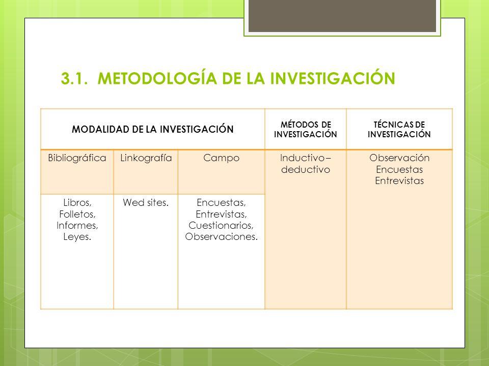 MODALIDAD DE LA INVESTIGACIÓN MÉTODOS DE INVESTIGACIÓN TÉCNICAS DE INVESTIGACIÓN BibliográficaLinkografíaCampoInductivo – deductivo Observación Encues
