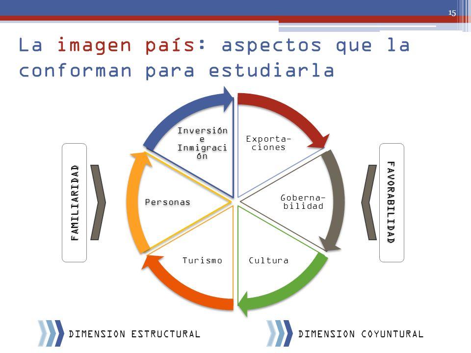 La imagen país: aspectos que la conforman para estudiarla Exporta- ciones Goberna- bilidad CulturaTurismo Personas Inversión e Inmigraci ón 15 FAMILIA