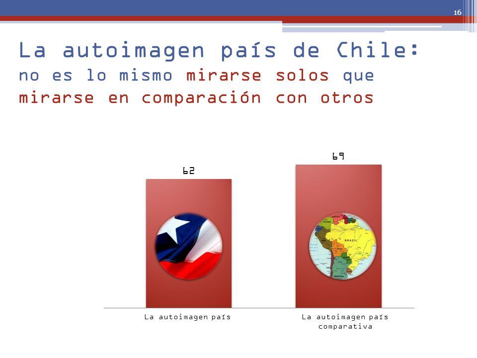 La autoimagen país de Chile: no es lo mismo mirarse solos que mirarse en comparación con otros La imagen de Chile en el mundo La autoimagen paísLa aut