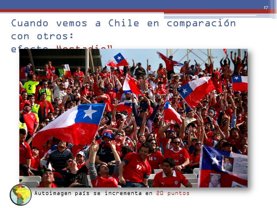 Cuando vemos a Chile en comparación con otros: efecto estadio 17 Autoimagen país se incrementa en 20 puntos