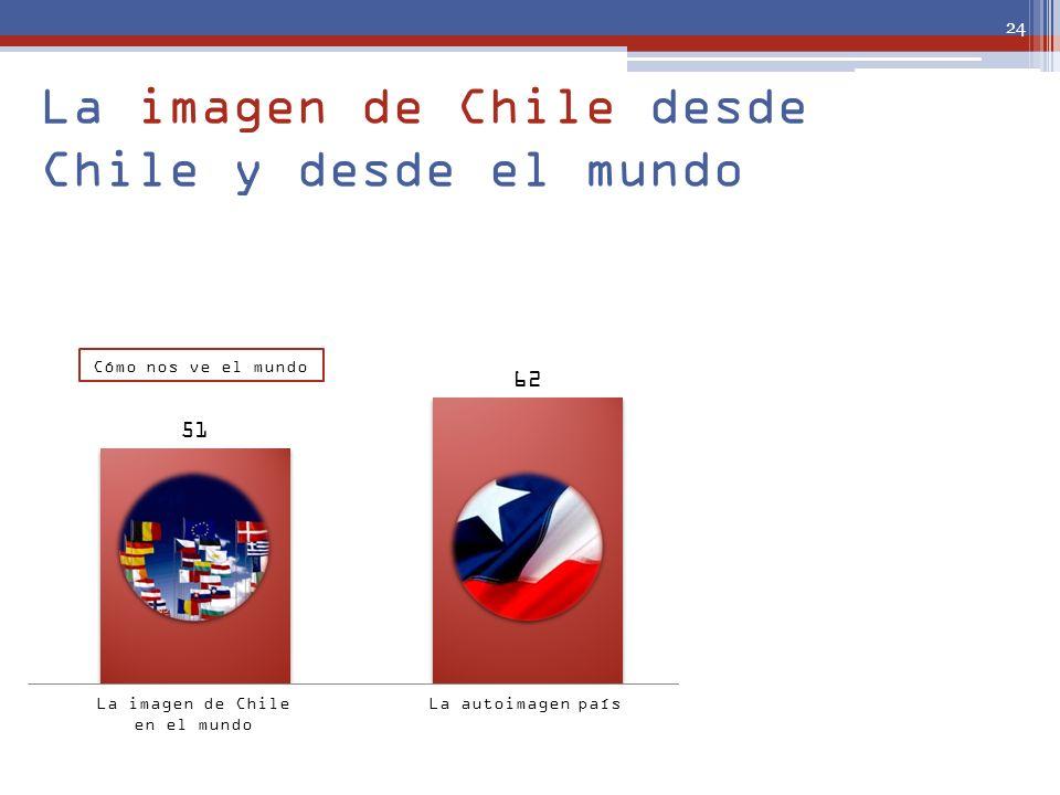La imagen de Chile desde Chile y desde el mundo La imagen de Chile en el mundo La autoimagen paísLa autoimagen país comparativa 24 Cómo nos ve el mund