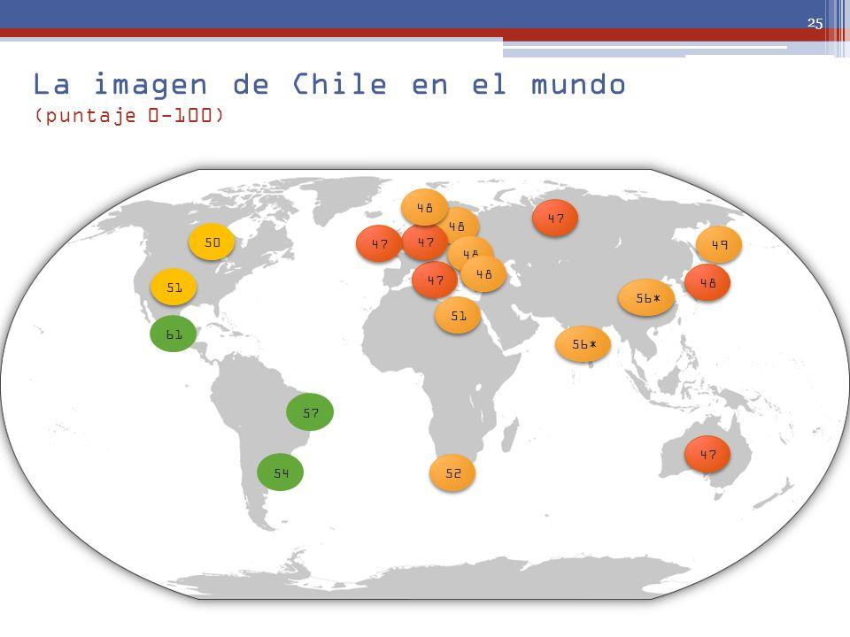La imagen de Chile en el mundo (puntaje 0-100) 25 54 61 57 51 50 47 48 47 48 51 52 56 * 49 48 47