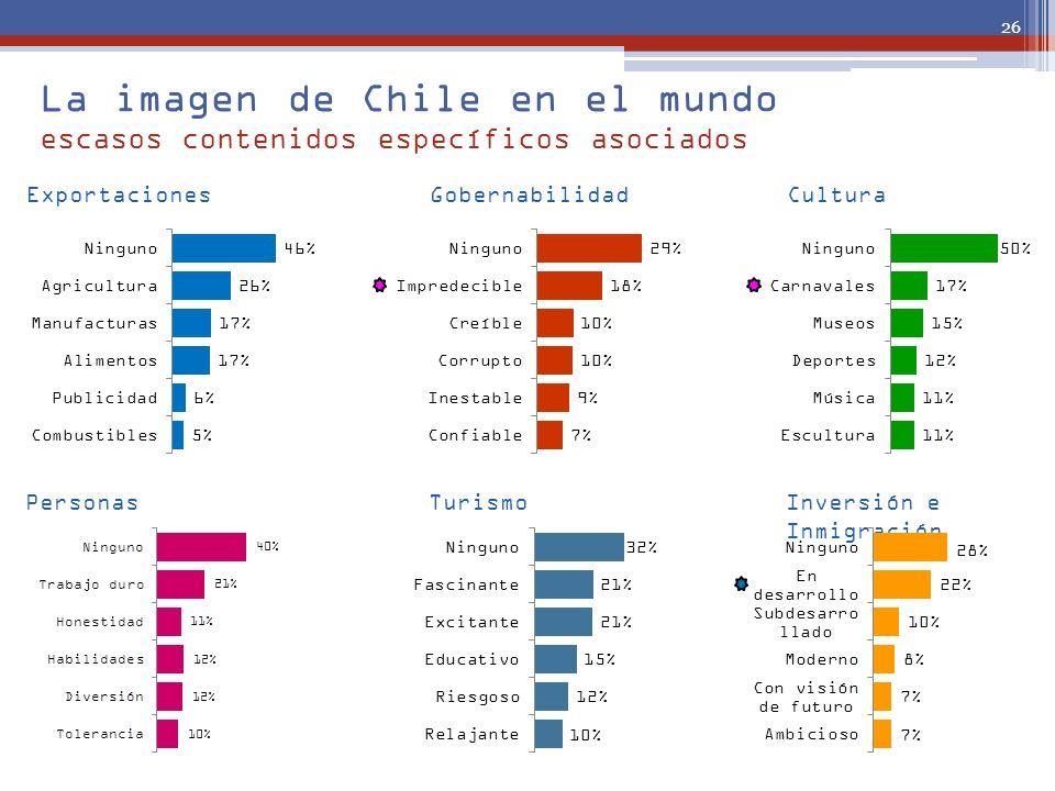 La imagen de Chile en el mundo escasos contenidos específicos asociados 26 ExportacionesGobernabilidadCultura PersonasTurismoInversión e Inmigración