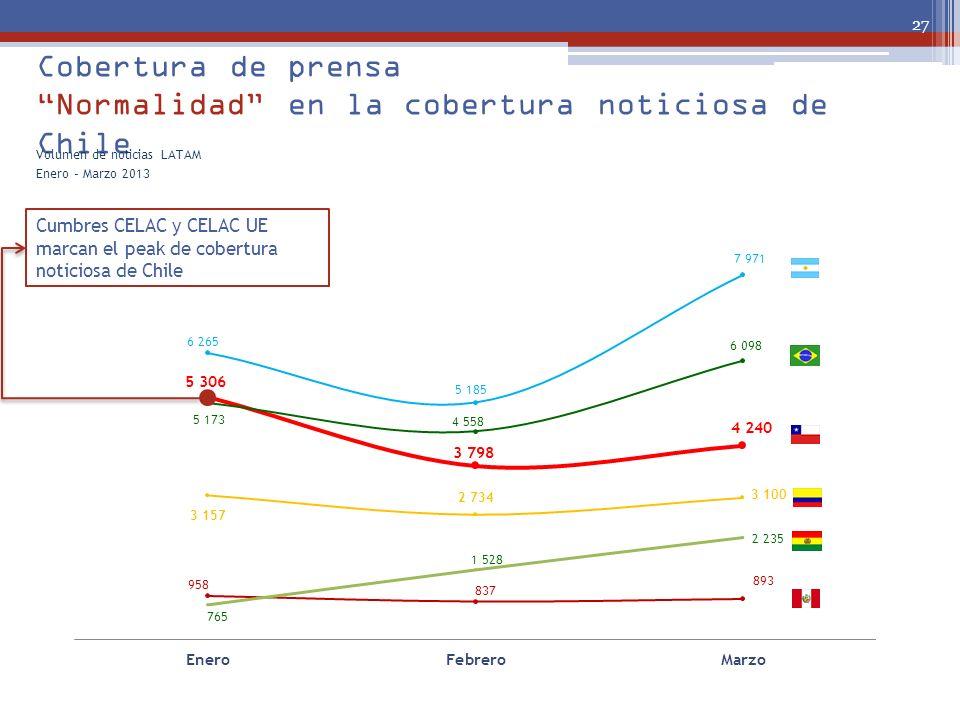 Cobertura de prensa Normalidad en la cobertura noticiosa de Chile 27 Volumen de noticias LATAM Enero – Marzo 2013 Cumbres CELAC y CELAC UE marcan el p