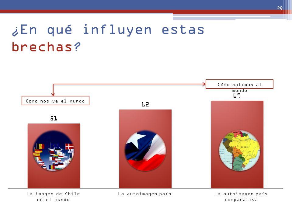 ¿En qué influyen estas brechas? La imagen de Chile en el mundo La autoimagen paísLa autoimagen país comparativa 29 Cómo nos ve el mundo Cómo salimos a