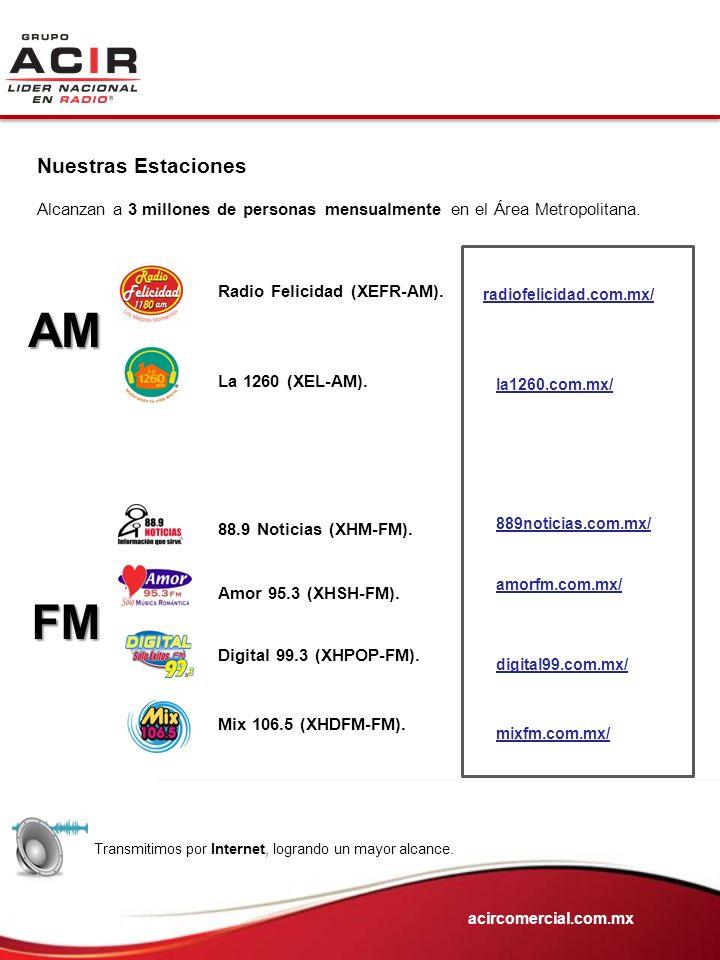 Nuestras Estaciones Alcanzan a 3 millones de personas mensualmente en el Área Metropolitana. 88.9 Noticias (XHM-FM). Amor 95.3 (XHSH-FM). Digital 99.3