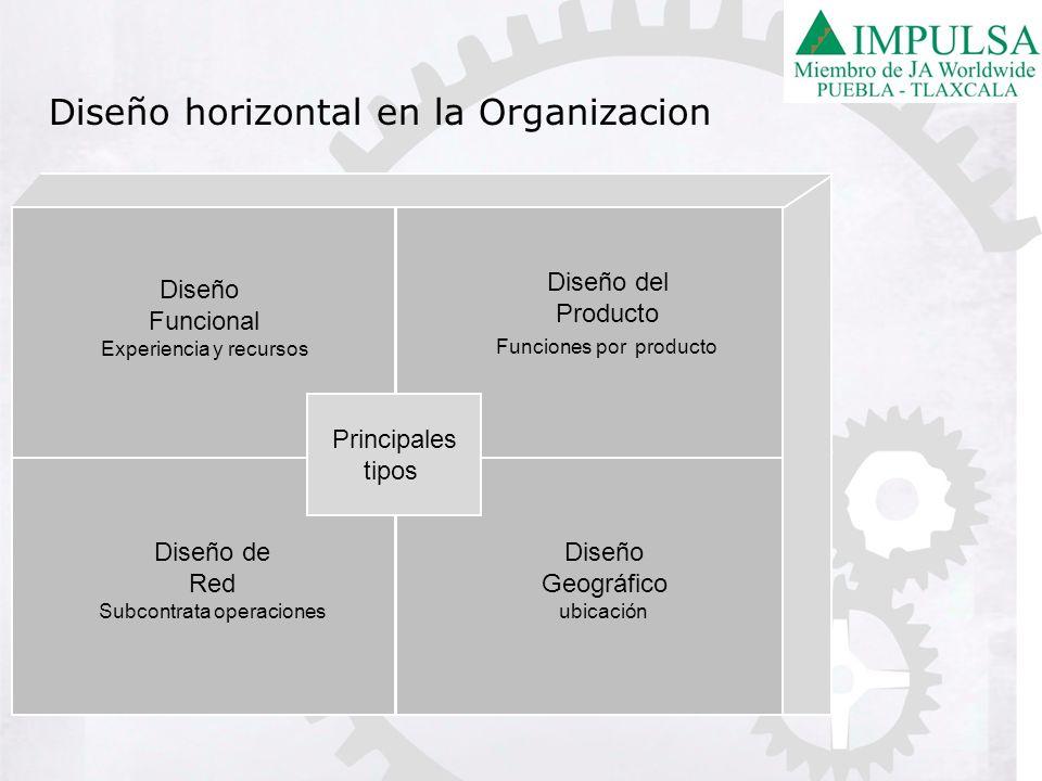 Diseño horizontal en la Organizacion Principales tipos Diseño Funcional Experiencia y recursos Diseño del Producto Funciones por producto Diseño de Re