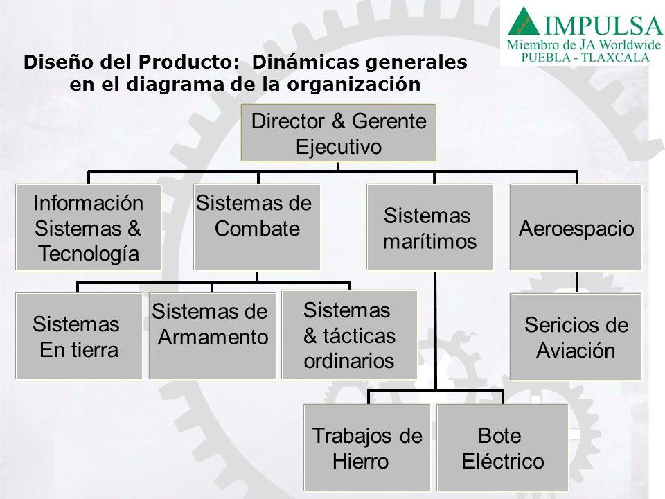 Sericios de Aviación Información Sistemas & Tecnología Sistemas marítimos Aeroespacio Sistemas En tierra Sistemas de Armamento Sistemas & tácticas ord