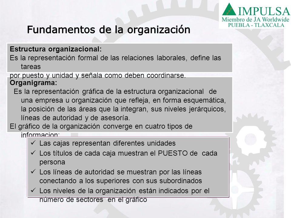 Organigrama: Es la representación gráfica de la estructura organizacional de una empresa u organización que refleja, en forma esquemática, la posición