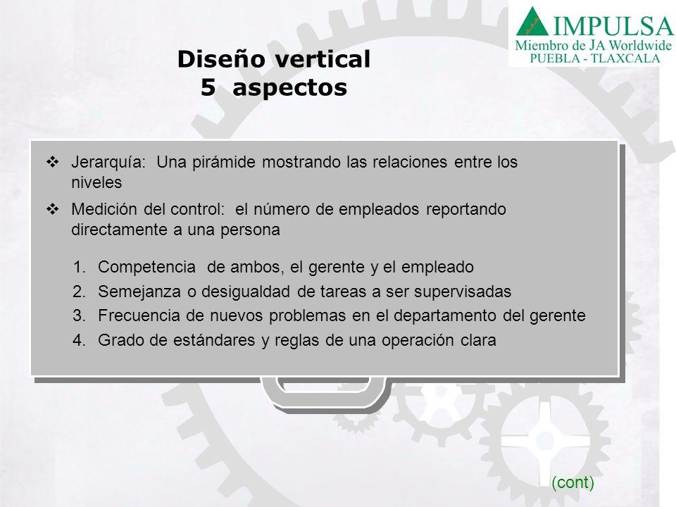 Diseño vertical 5 aspectos Jerarquía: Una pirámide mostrando las relaciones entre los niveles Medición del control: el número de empleados reportando