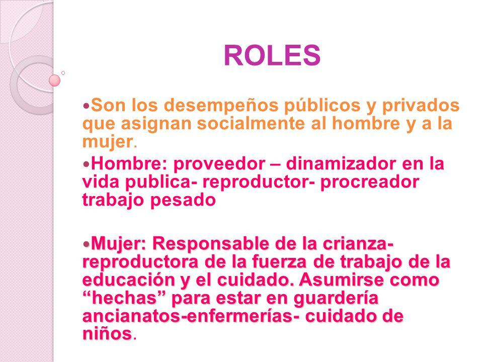 ROLES Son los desempeños públicos y privados que asignan socialmente al hombre y a la mujer. Hombre: proveedor – dinamizador en la vida publica- repro
