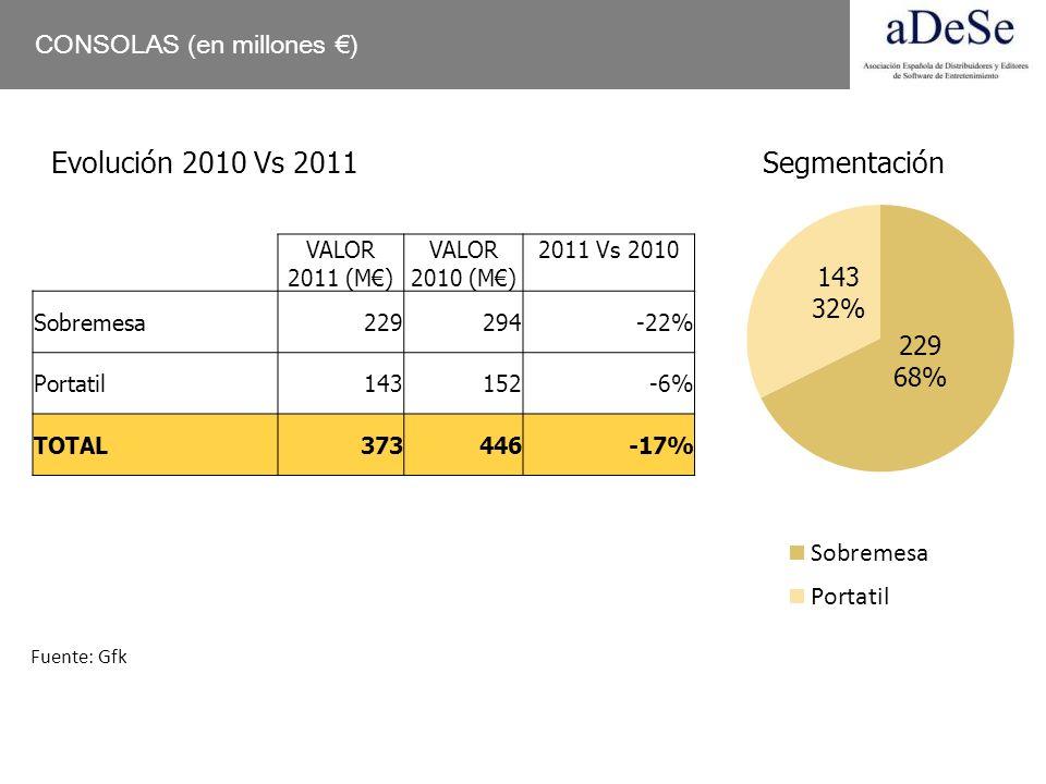 CONSOLAS (en millones ) Evolución 2010 Vs 2011Segmentación VALOR 2011 (M) VALOR 2010 (M) 2011 Vs 2010 Sobremesa229294-22% Portatil143152-6% TOTAL37344