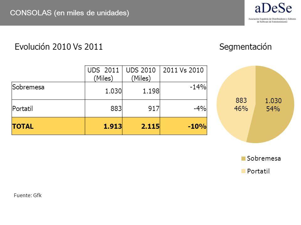 CONSOLAS (en miles de unidades) UDS 2011 (Miles) UDS 2010 (Miles) 2011 Vs 2010 Sobremesa 1.0301.198 -14% Portatil883917-4% TOTAL1.9132.115-10% Evoluci