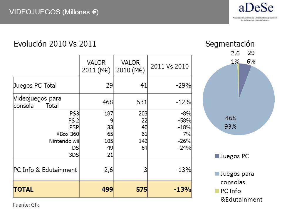 VIDEOJUEGOS (Millones ) VALOR 2011 (M) VALOR 2010 (M) 2011 Vs 2010 Juegos PC Total2941-29% Videojuegos para consola Total 468531-12% PS3187203-8% PS 2