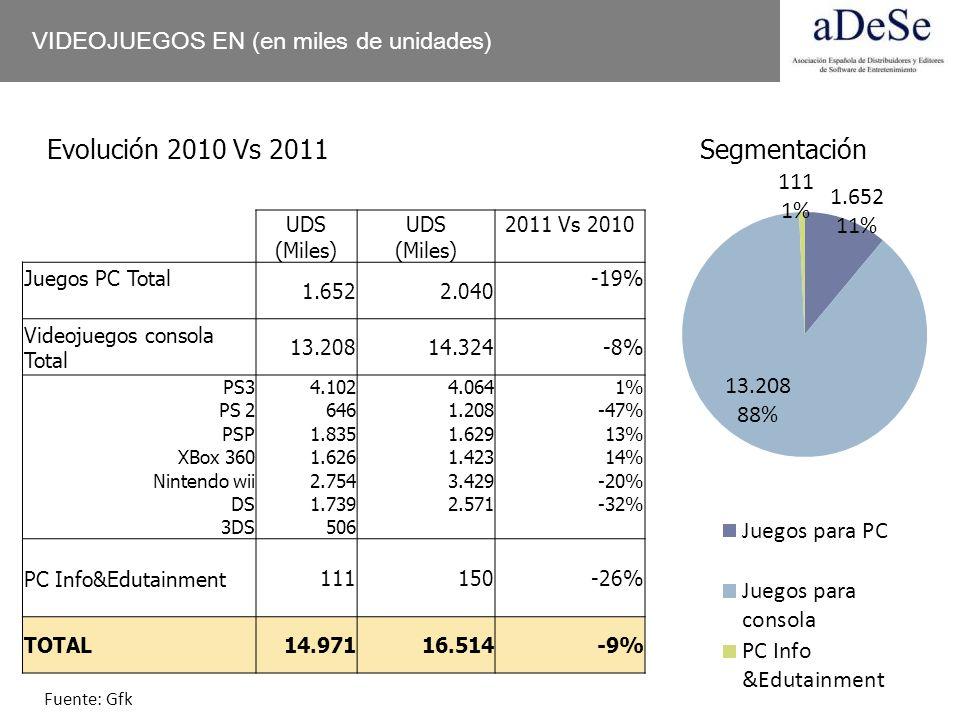 VIDEOJUEGOS EN (en miles de unidades) UDS (Miles) UDS (Miles) 2011 Vs 2010 Juegos PC Total 1.6522.040 -19% Videojuegos consola Total 13.20814.324-8% P