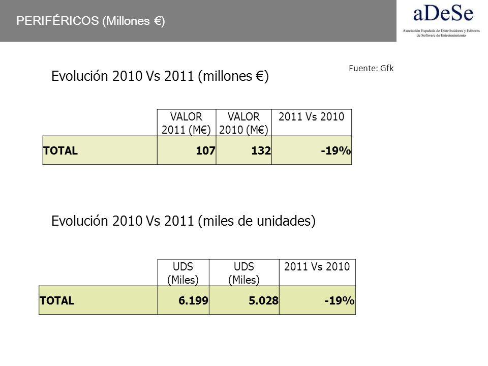 PERIFÉRICOS (Millones ) Evolución 2010 Vs 2011 (millones ) VALOR 2011 (M) VALOR 2010 (M) 2011 Vs 2010 TOTAL107132-19% Evolución 2010 Vs 2011 (miles de